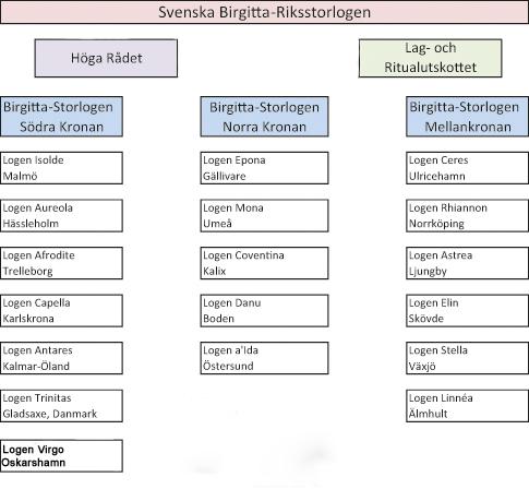 Kopia av Organisationsschema SBL.xlsx